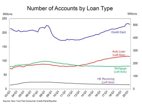 Q 2 2020 Total Account By Loan account