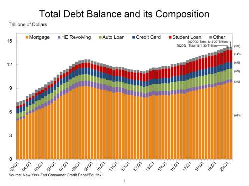 Q2 2020 total Debt