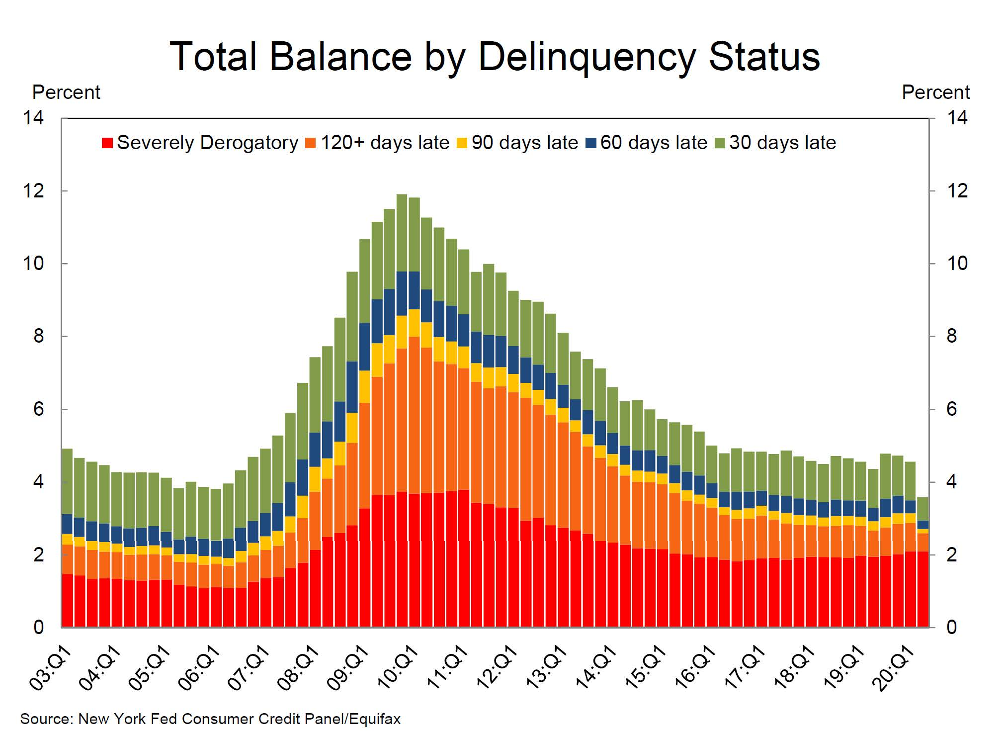 Q2 2020 Total Delenquency Status