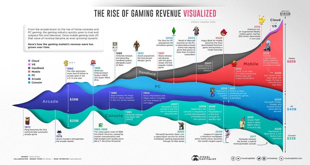 50 Years of Gaming Growth